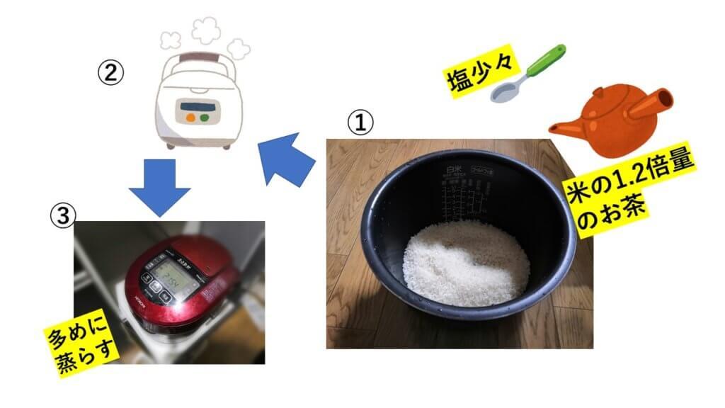 茶飯の作り方