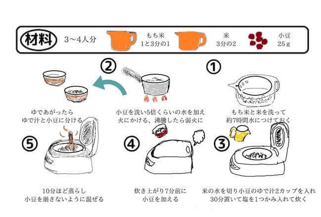 赤飯の炊き方(七五三)