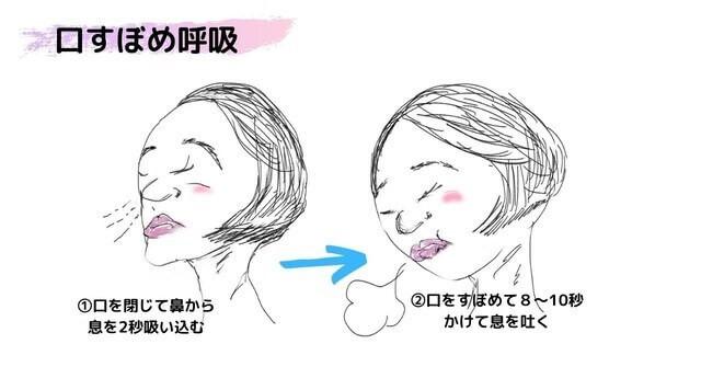 口すぼめ呼吸の仕方