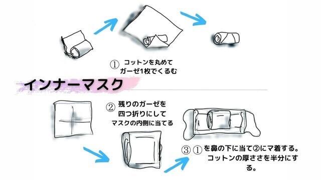 インナーマスク作り方